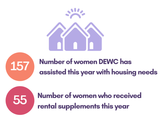Graphic showing two statistics: 157 women have been assisted this year with housing needs, 55 women have received rental supplements this year.